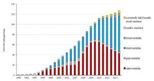 Legemiddelforbruket i Norge 2011-2015